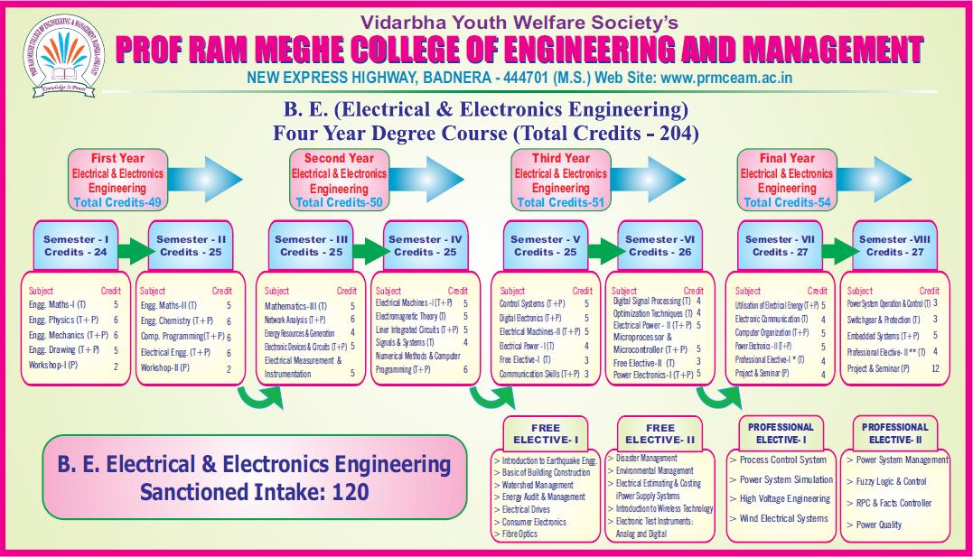BE_Electrical_Elecronics